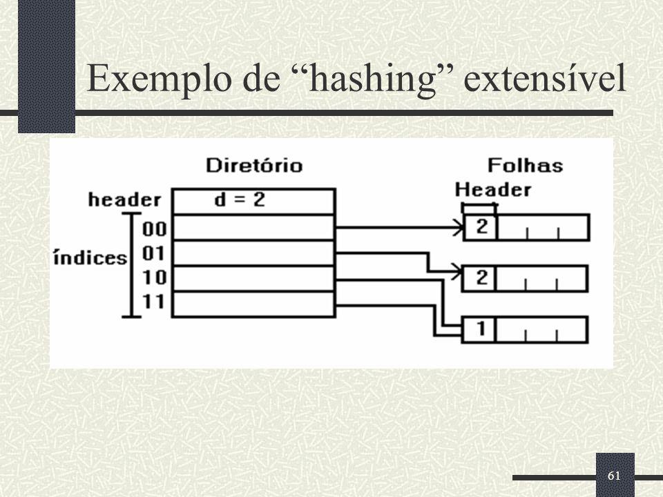 Exemplo de hashing extensível