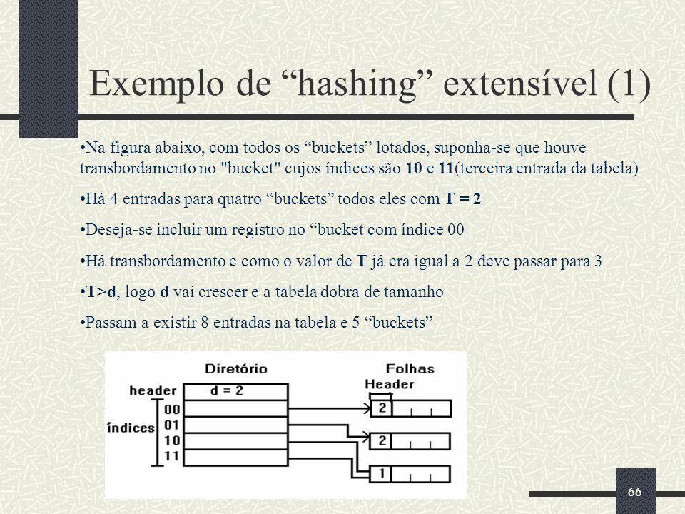 Exemplo de hashing extensível (1)