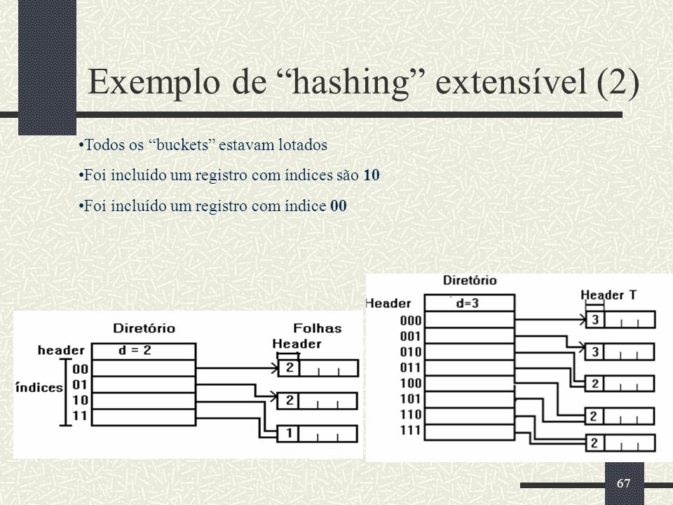 Exemplo de hashing extensível (2)