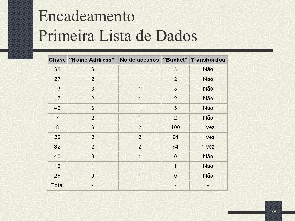 Encadeamento Primeira Lista de Dados
