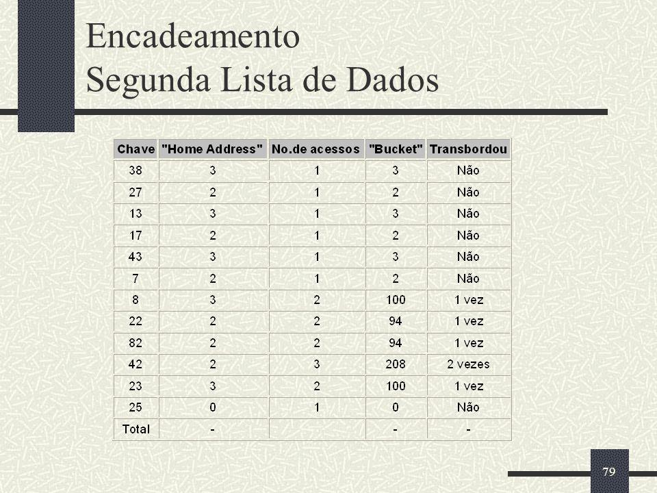 Encadeamento Segunda Lista de Dados