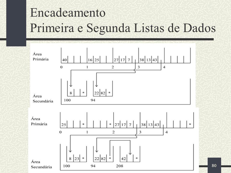 Encadeamento Primeira e Segunda Listas de Dados