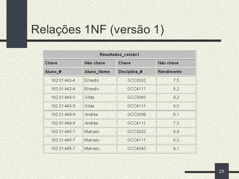 Relações 1NF (versão 1)