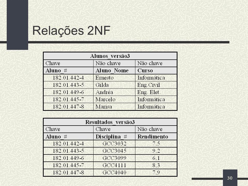 Relações 2NF