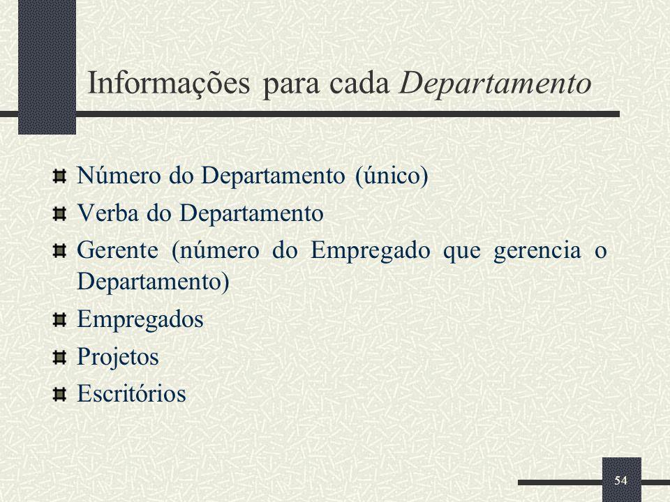 Informações para cada Departamento