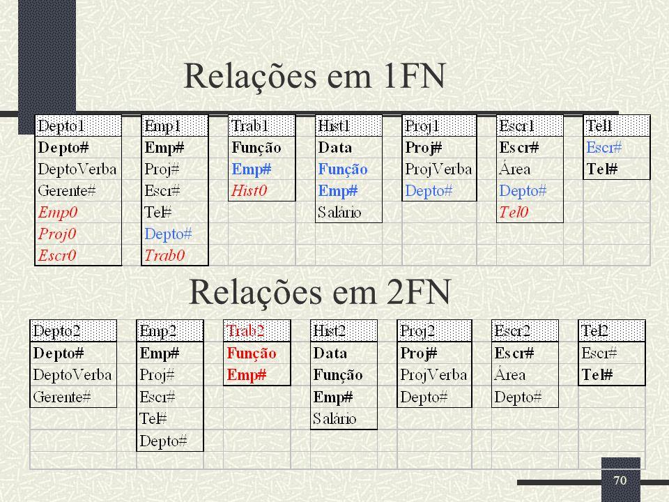 Relações em 1FN Relações em 2FN