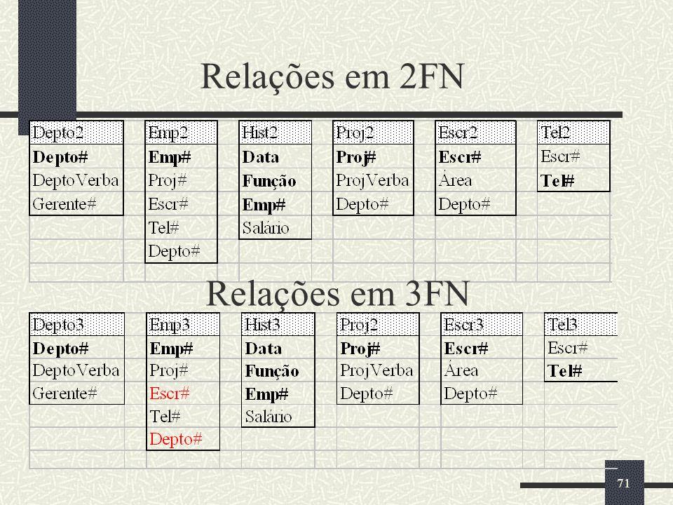 Relações em 2FN Relações em 3FN