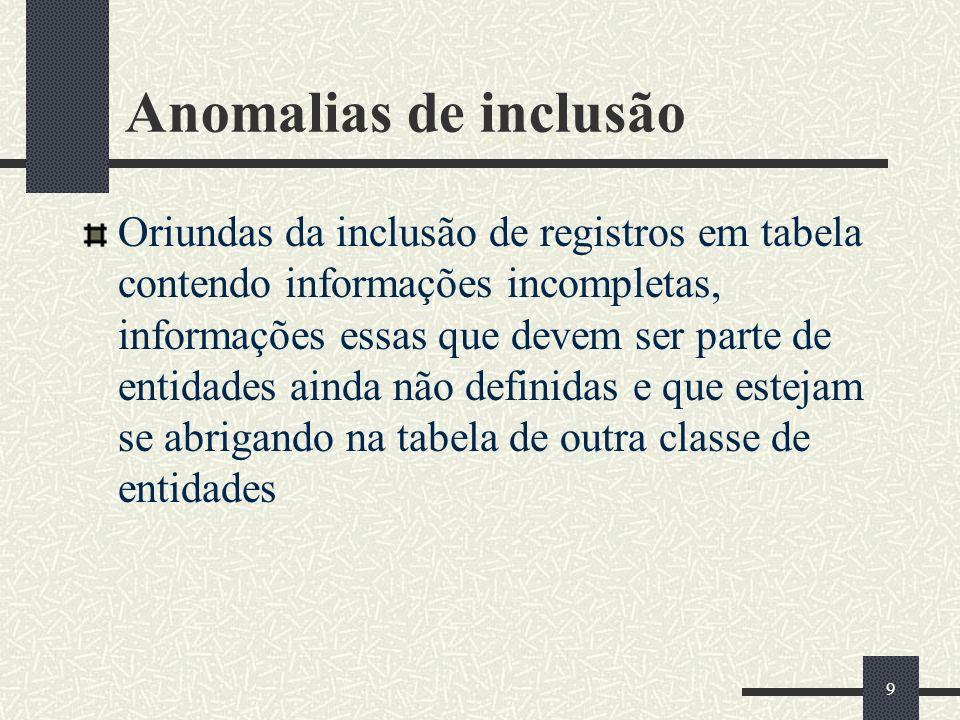 Anomalias de inclusão