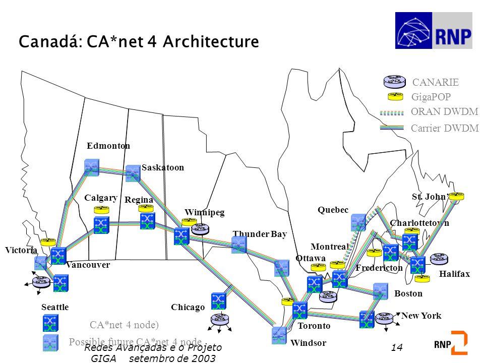 Canadá: CA*net 4 Architecture