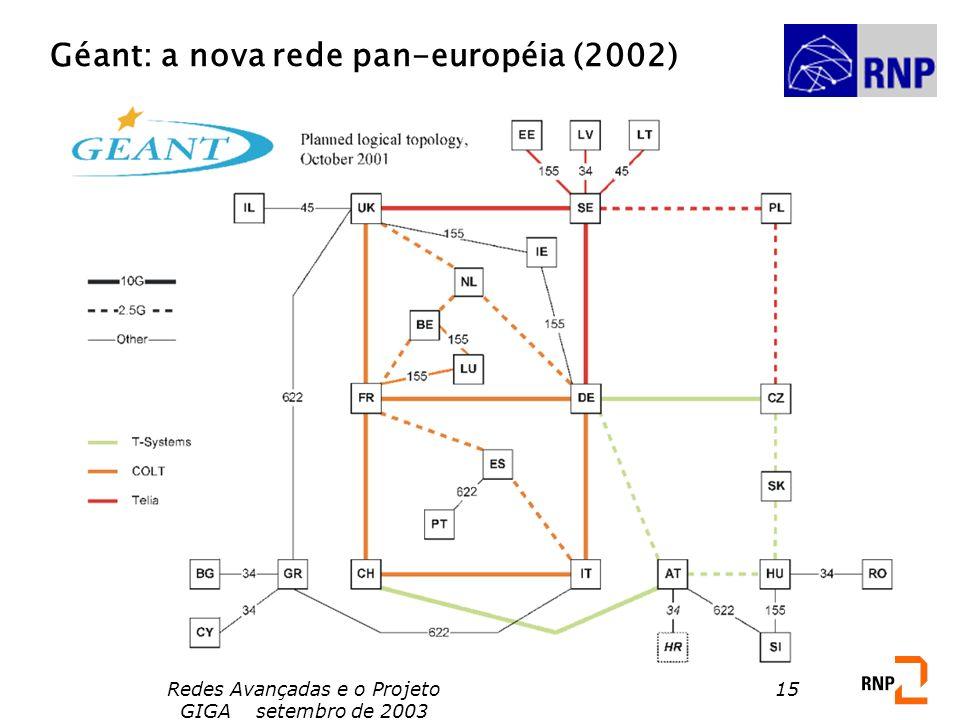 Géant: a nova rede pan-européia (2002)