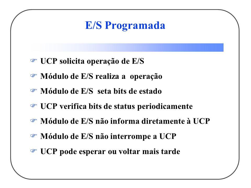 E/S Programada UCP solicita operação de E/S