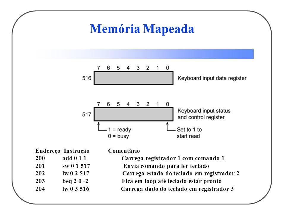 Memória Mapeada Endereço Instrução Comentário