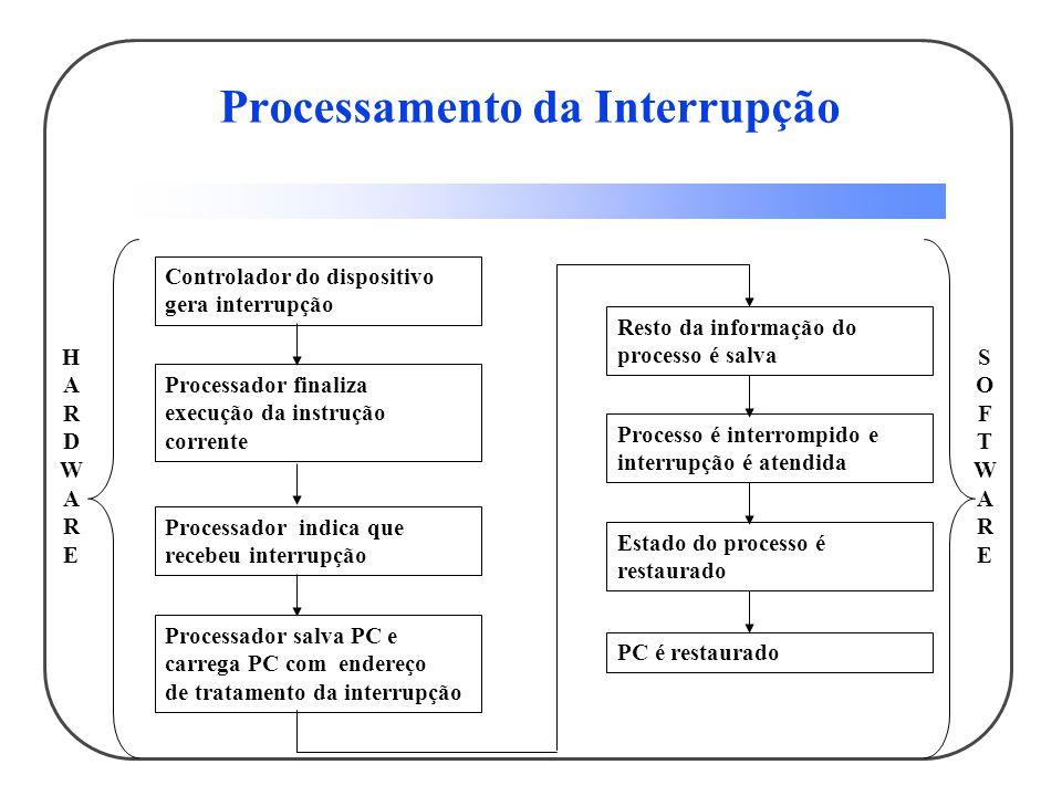Processamento da Interrupção