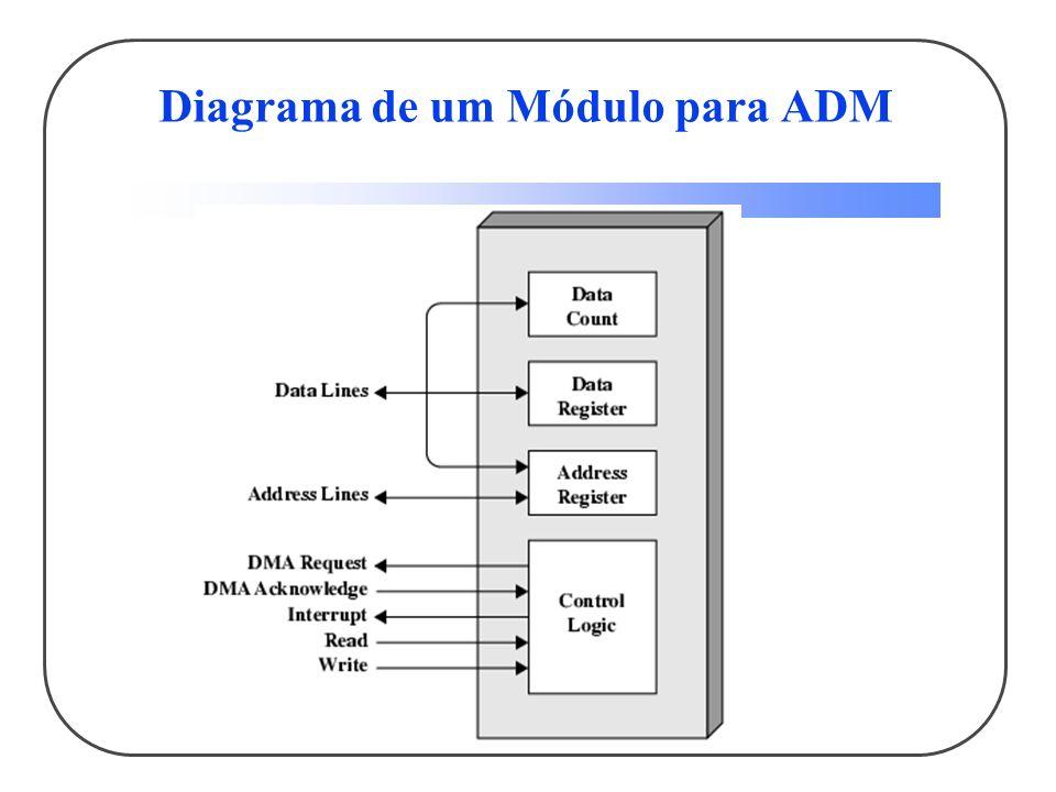 Diagrama de um Módulo para ADM