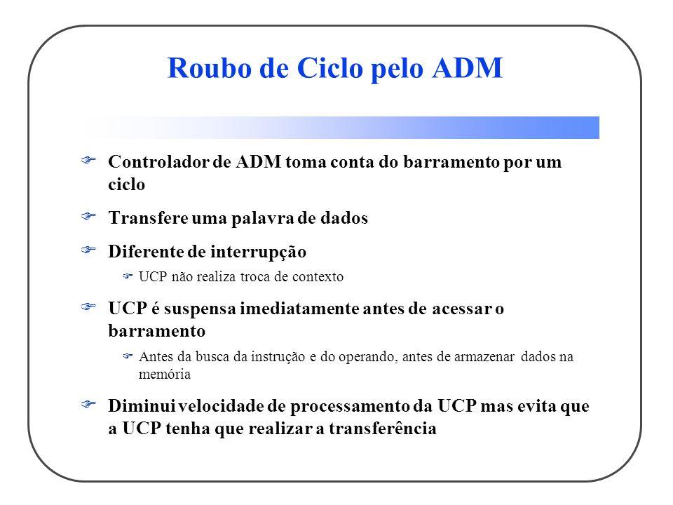 Roubo de Ciclo pelo ADM Controlador de ADM toma conta do barramento por um ciclo. Transfere uma palavra de dados.