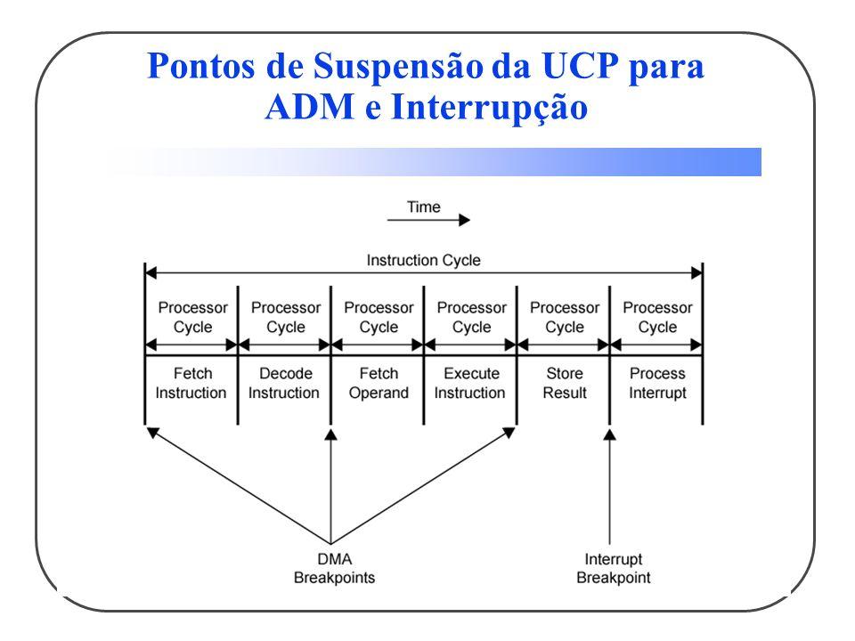 Pontos de Suspensão da UCP para ADM e Interrupção