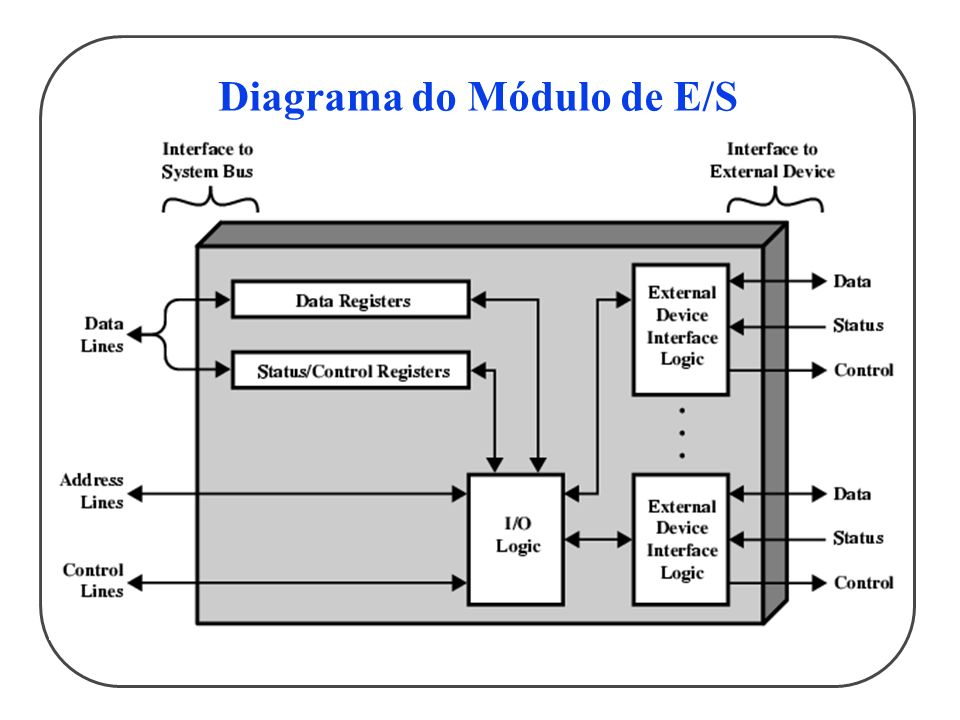 Diagrama do Módulo de E/S