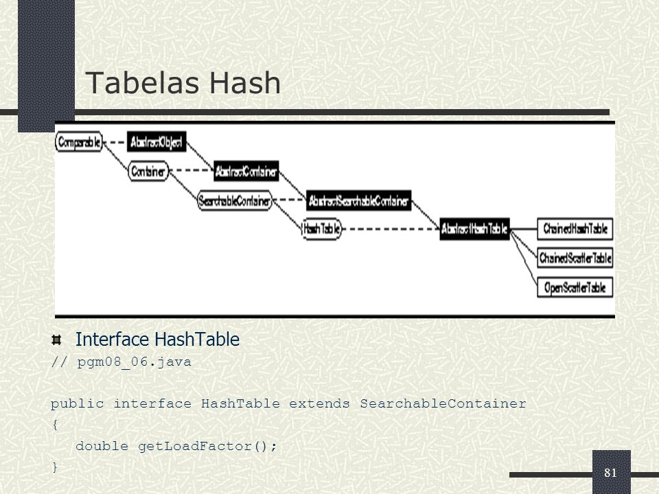 Tabelas Hash Interface HashTable // pgm08_06.java
