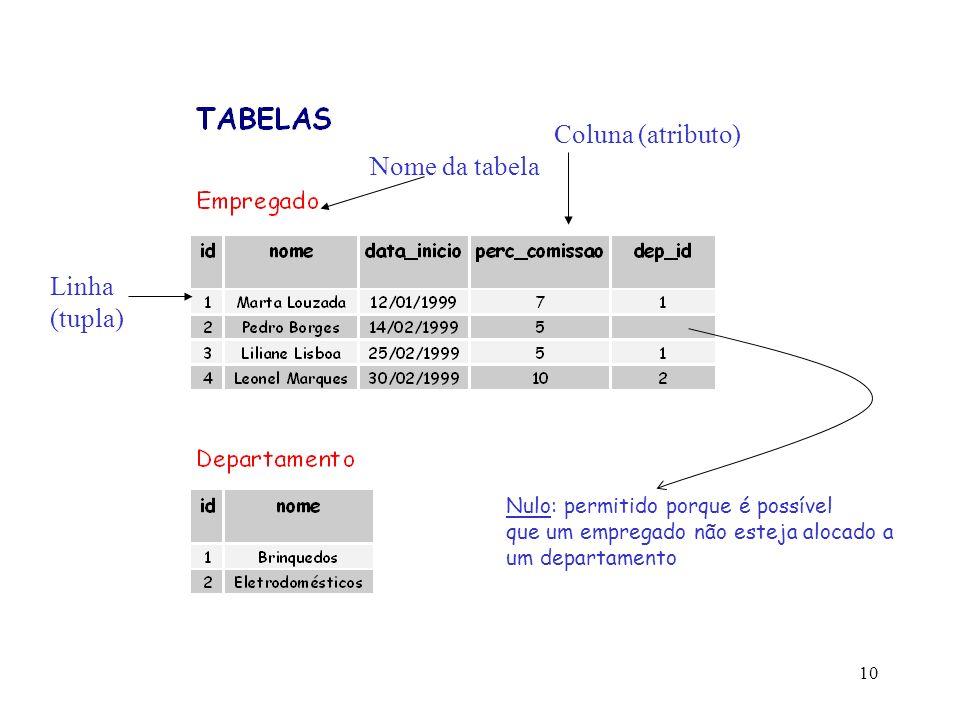 Coluna (atributo) Nome da tabela Linha (tupla)