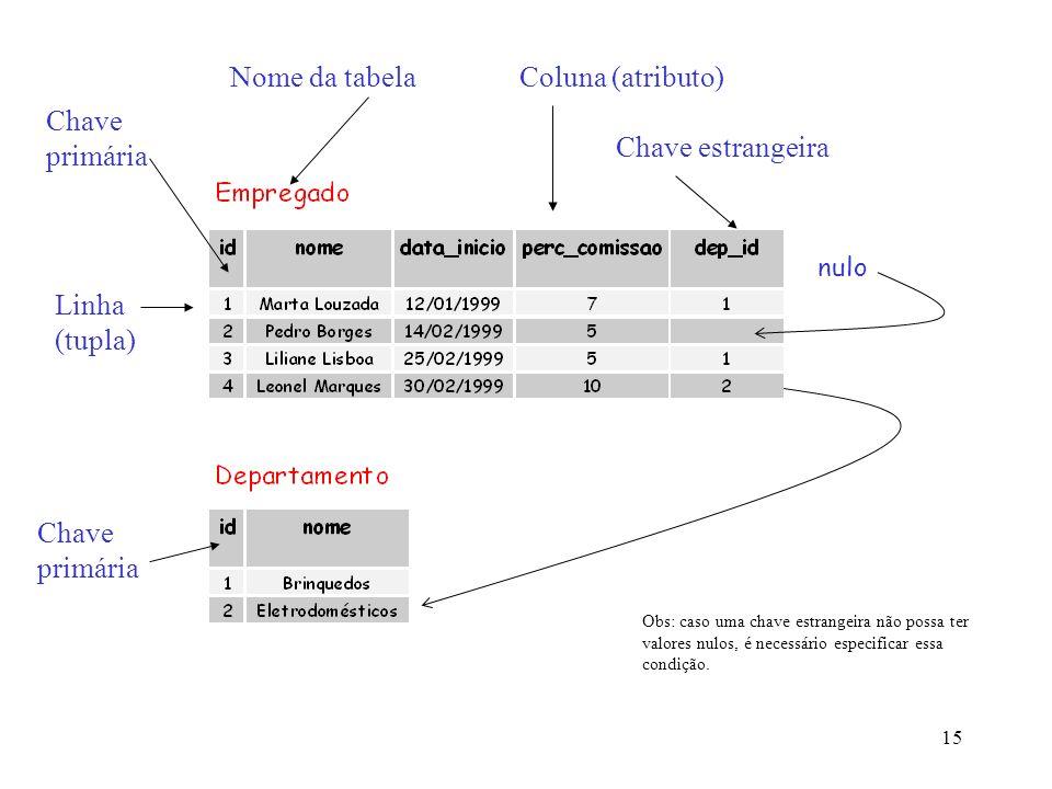 Nome da tabela Coluna (atributo) Chave primária Chave estrangeira