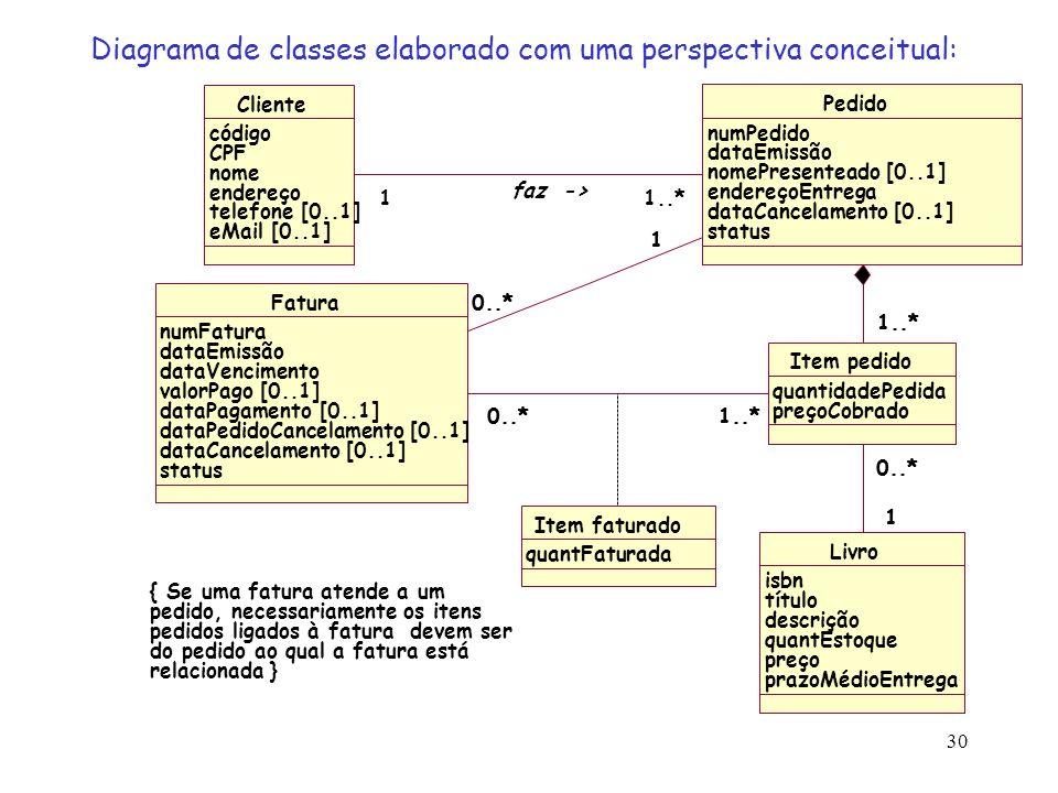 Diagrama de classes elaborado com uma perspectiva conceitual: