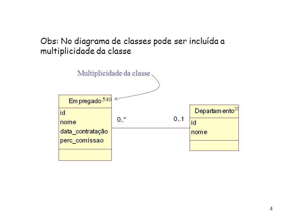 Obs: No diagrama de classes pode ser incluída a multiplicidade da classe