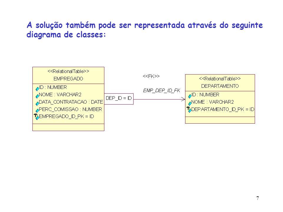 A solução também pode ser representada através do seguinte diagrama de classes: