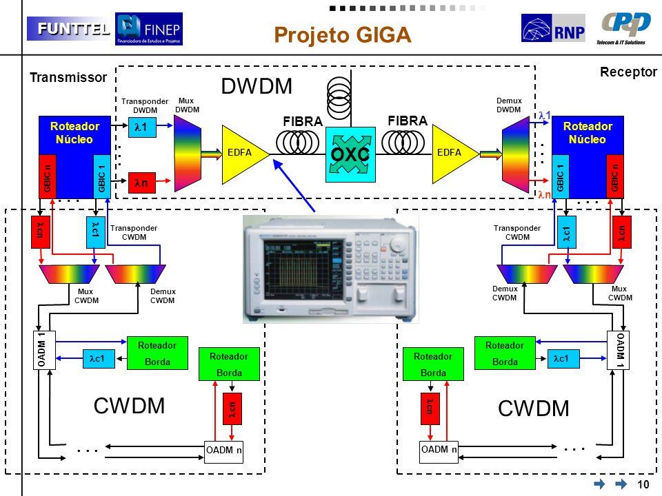 DWDM CWDM CWDM OXC . . . . . . Receptor Transmissor FIBRA 1 n 1
