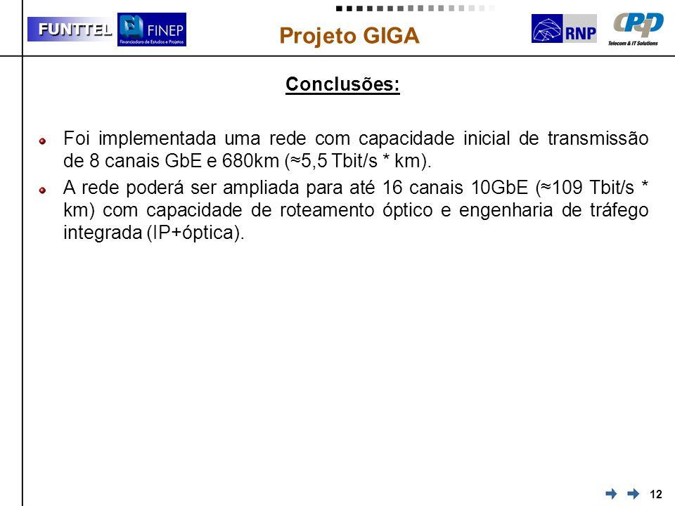 Conclusões: Foi implementada uma rede com capacidade inicial de transmissão de 8 canais GbE e 680km (≈5,5 Tbit/s * km).