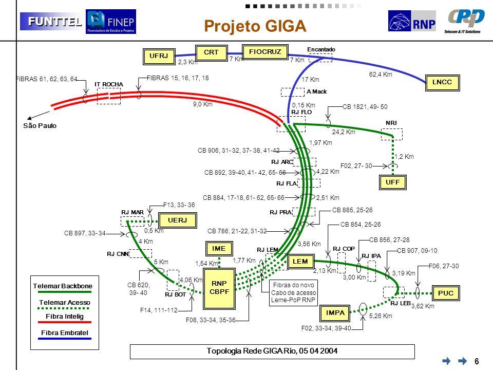 Topologia Rede GIGA Rio, 05 04 2004