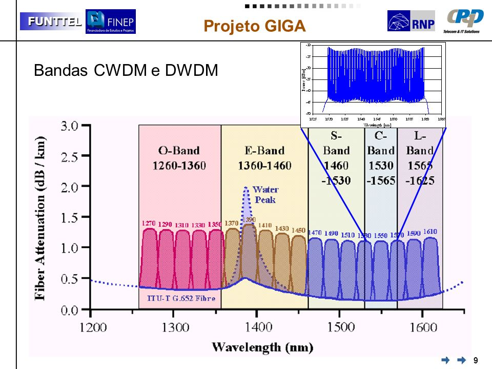 Bandas CWDM e DWDM