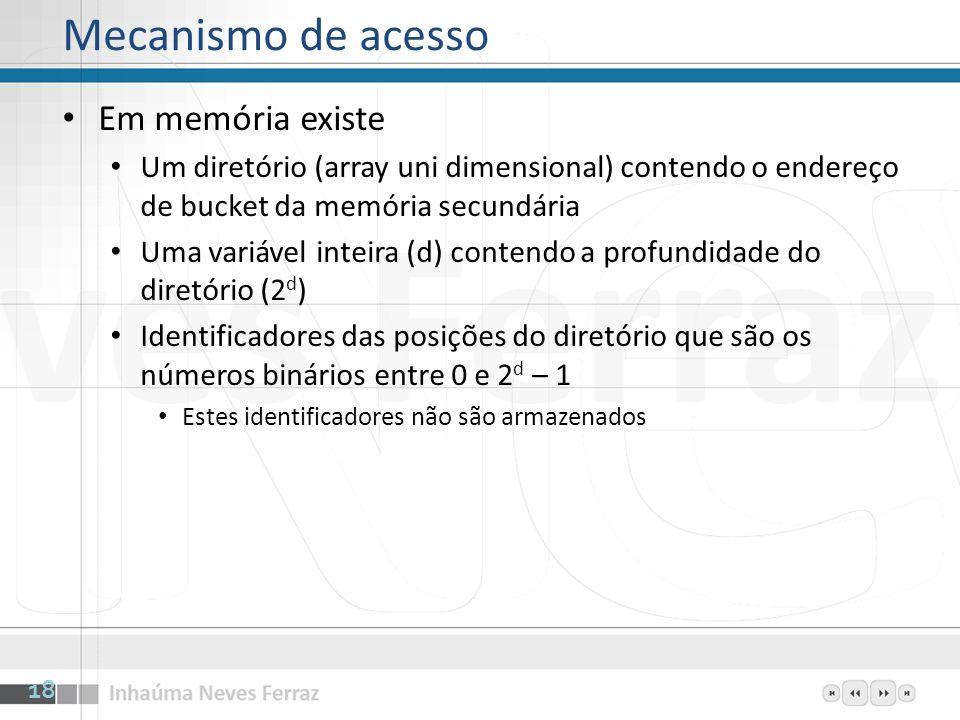 Mecanismo de acesso Em memória existe