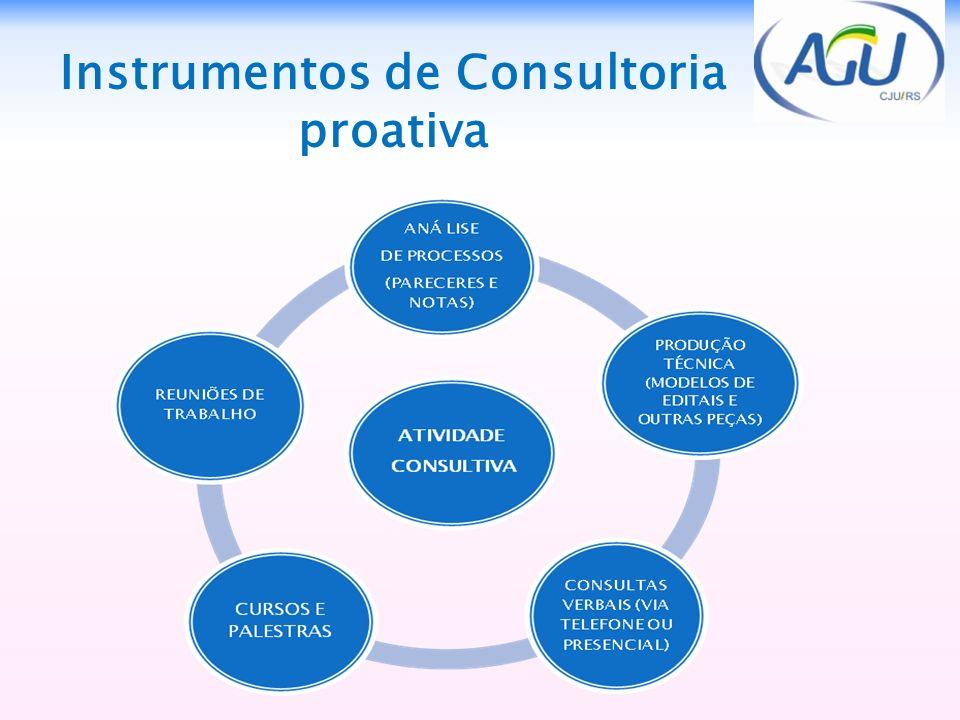 Instrumentos de Consultoria proativa