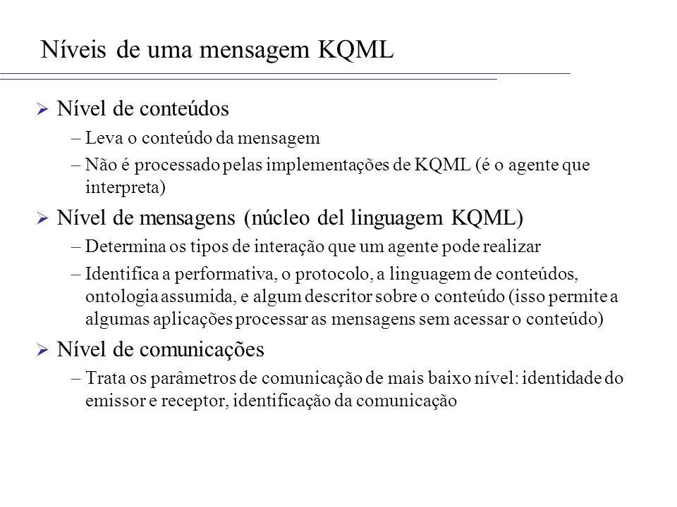 Níveis de uma mensagem KQML