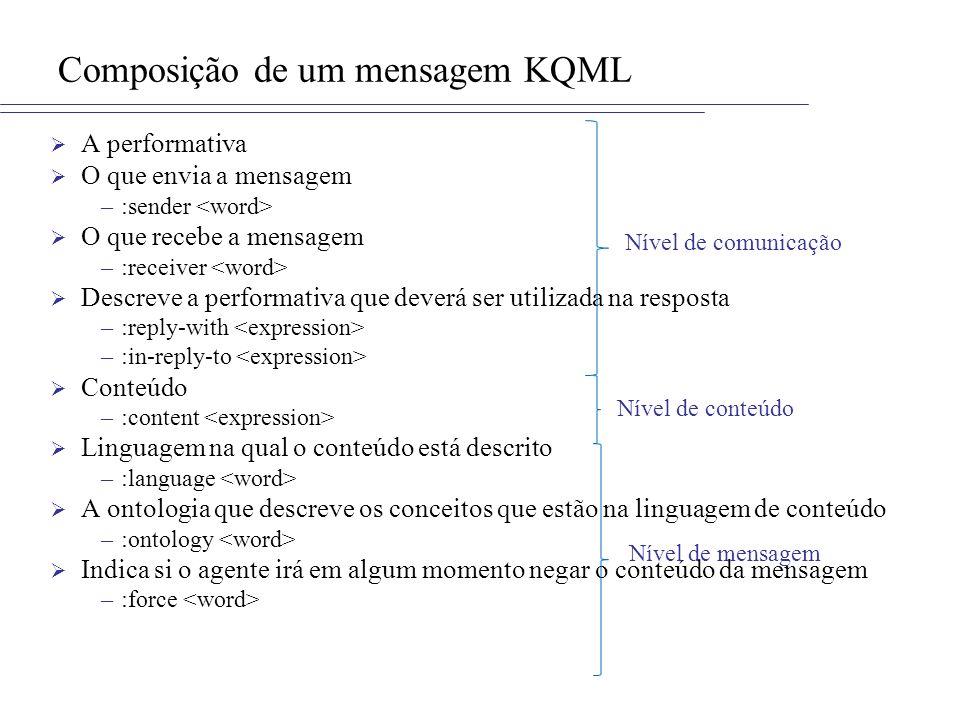 Composição de um mensagem KQML