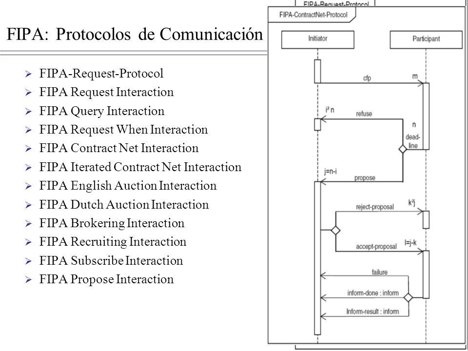 FIPA: Protocolos de Comunicación