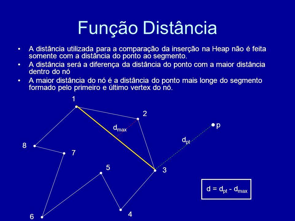 Função Distância A distância utilizada para a comparação da inserção na Heap não é feita somente com a distância do ponto ao segmento.