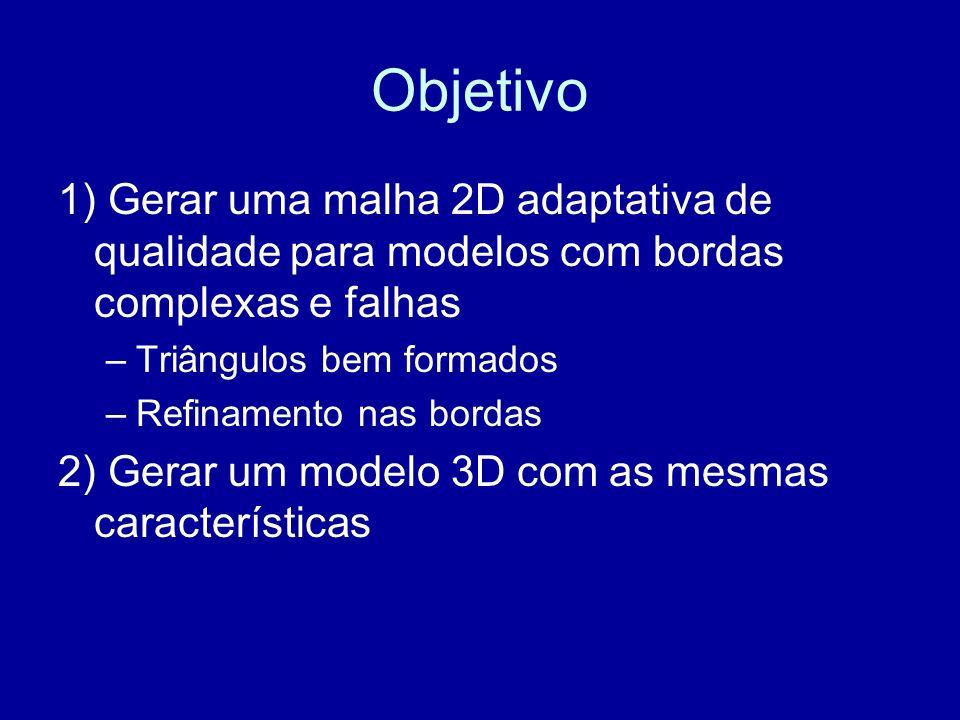 Objetivo 1) Gerar uma malha 2D adaptativa de qualidade para modelos com bordas complexas e falhas. Triângulos bem formados.