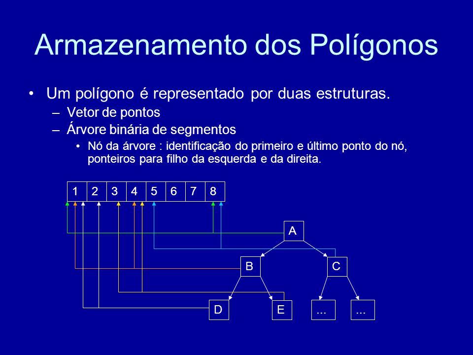 Armazenamento dos Polígonos