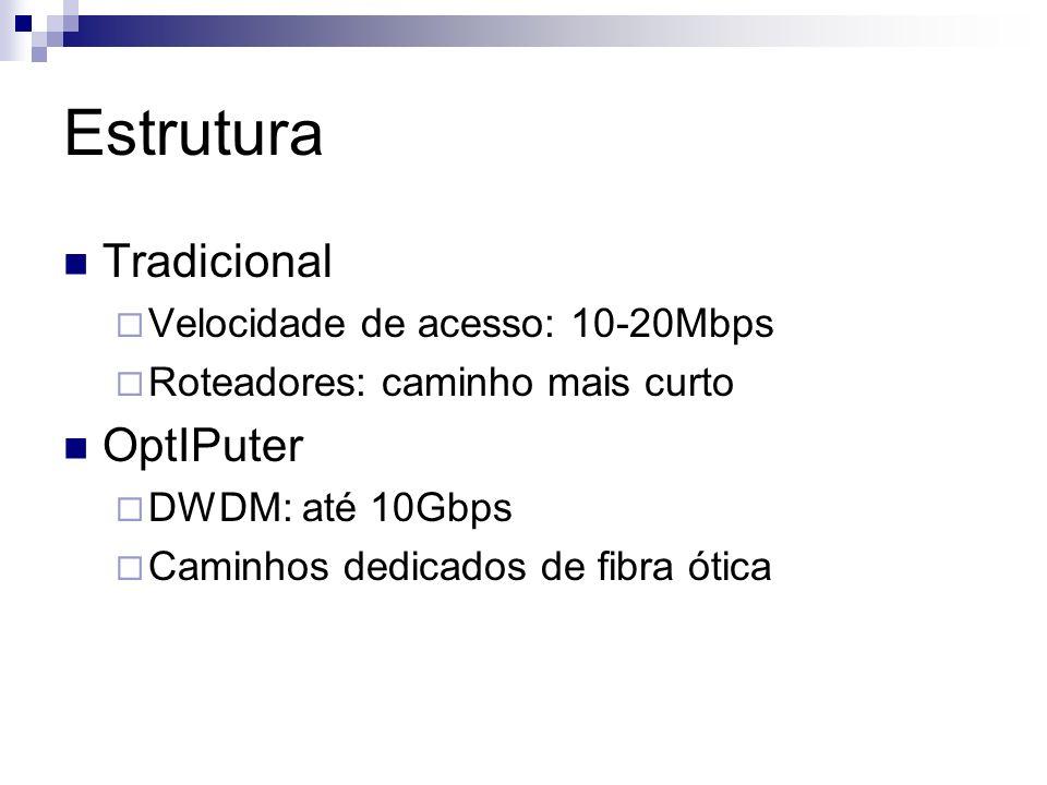 Estrutura Tradicional OptIPuter Velocidade de acesso: 10-20Mbps
