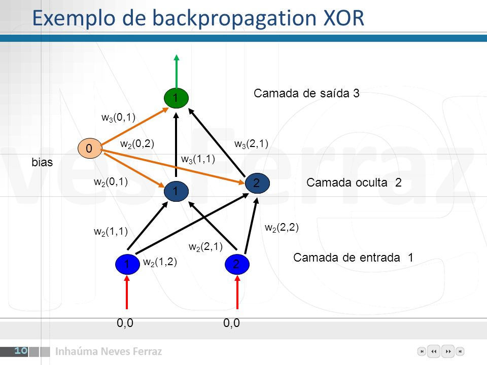 Exemplo de backpropagation XOR