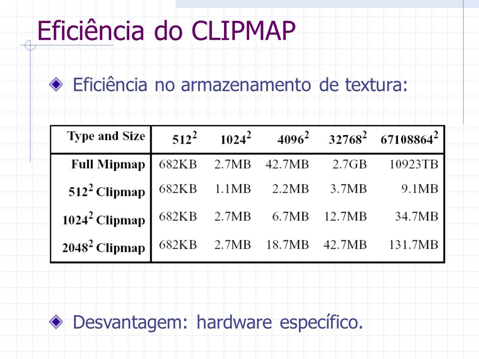 Eficiência do CLIPMAP Eficiência no armazenamento de textura: