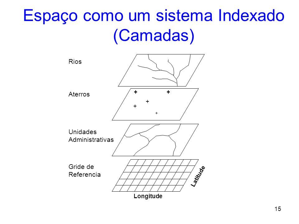 Espaço como um sistema Indexado (Camadas)