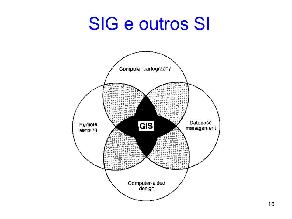 SIG e outros SI The relationship between GIS, CAD, computer cartography, DBMS and remote sensing information systems: