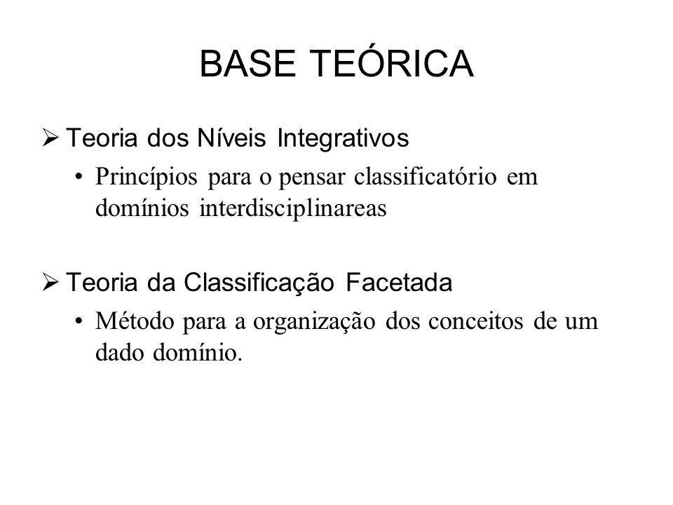 BASE TEÓRICA Teoria dos Níveis Integrativos