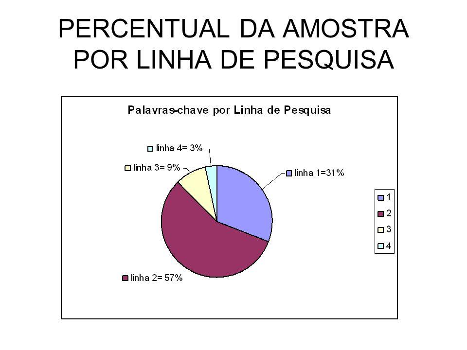 PERCENTUAL DA AMOSTRA POR LINHA DE PESQUISA