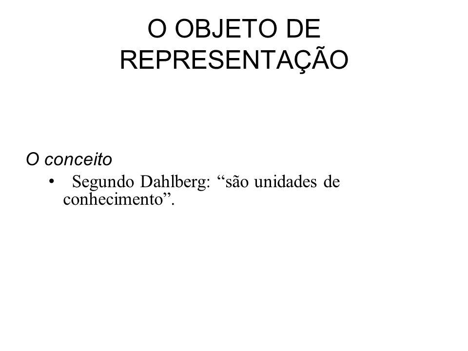 O OBJETO DE REPRESENTAÇÃO