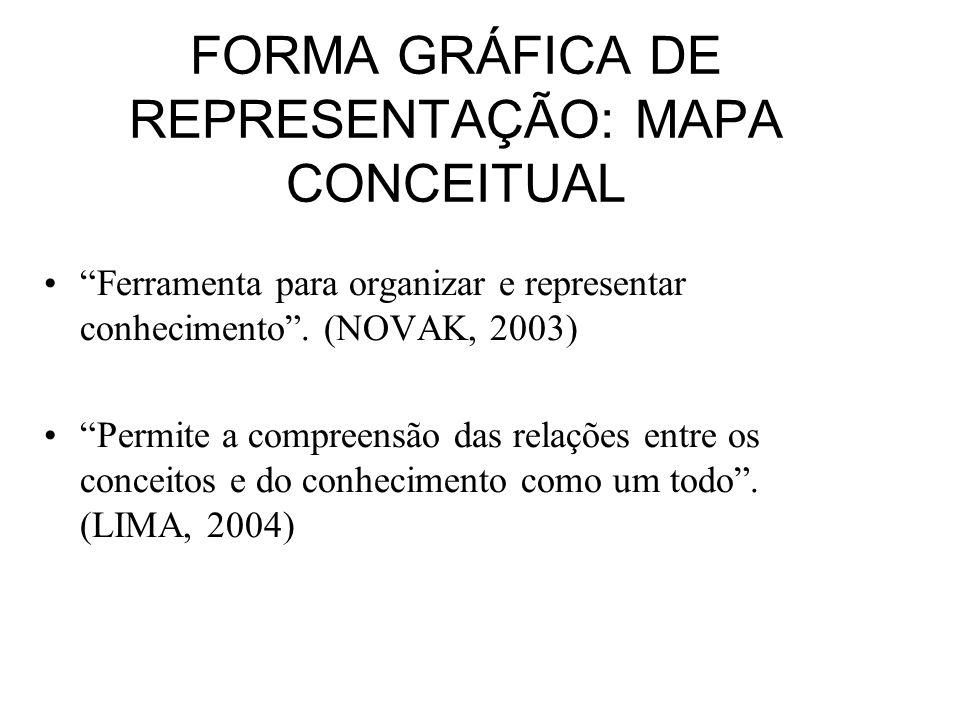 FORMA GRÁFICA DE REPRESENTAÇÃO: MAPA CONCEITUAL