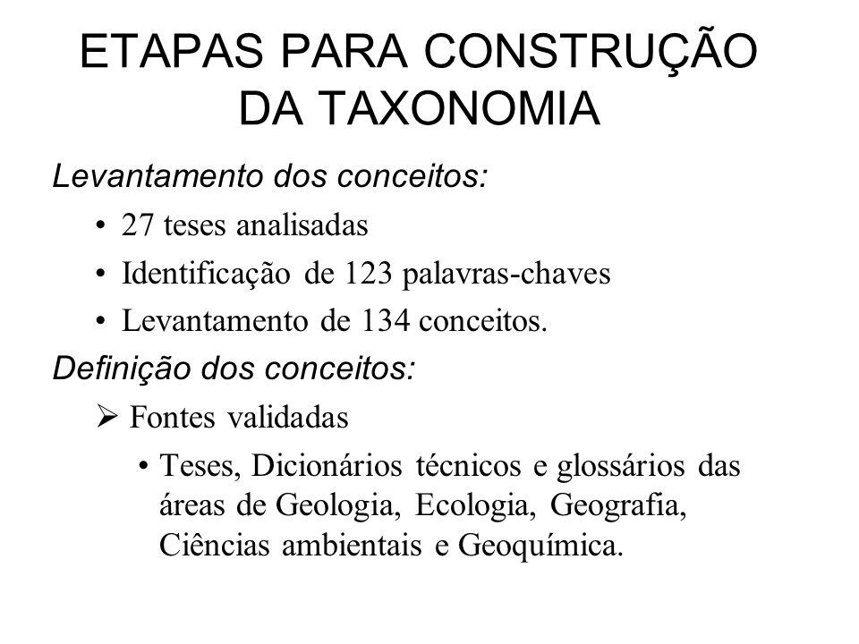ETAPAS PARA CONSTRUÇÃO DA TAXONOMIA