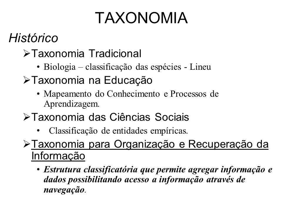 TAXONOMIA Histórico Taxonomia Tradicional Taxonomia na Educação